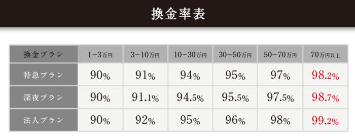 フルコミットでする現金化の換金率プランの表