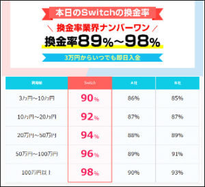 Switch(スイッチ)本日の換金率
